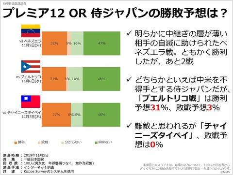 20200411プレミア12 OR 侍ジャパンの勝敗予想は?