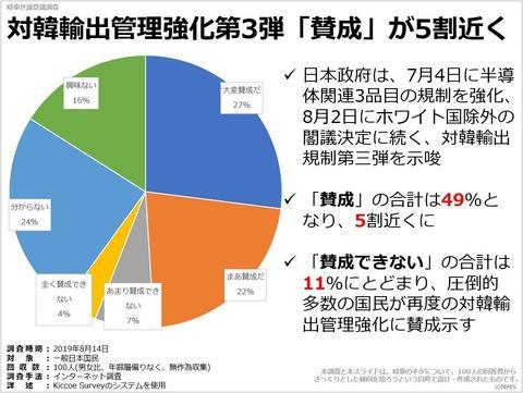 対韓輸出管理強化第3弾「賛成」が5割近くのキャプチャー