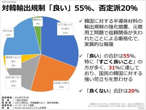対韓輸出規制「良い」55%、否定派20%のキャプチャー