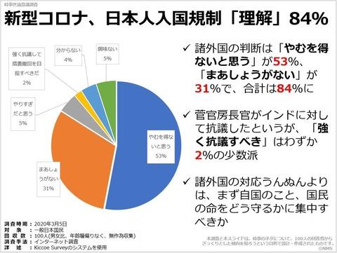 新型コロナ、日本人入国規制「理解」84%のキャプチャー