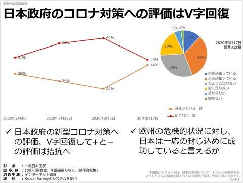 日本政府のコロナ対策への評価はV字回復のキャプチャー