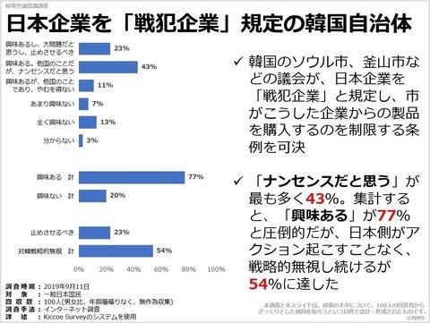 日本企業を「戦犯企業」規定の韓国自治体のキャプチャー