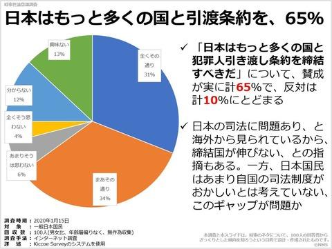 日本はもっと多くの国と引渡条約を、65%のキャプチャー