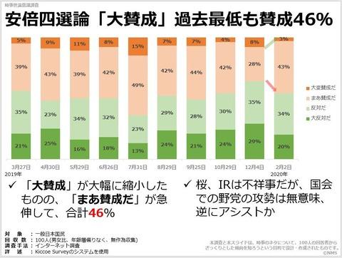安倍四選論「大賛成」過去最低も賛成46%のキャプチャー