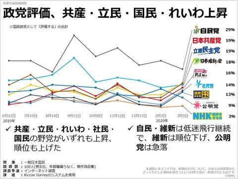 政党評価、共産・立民・国民・れいわ上昇のキャプチャー