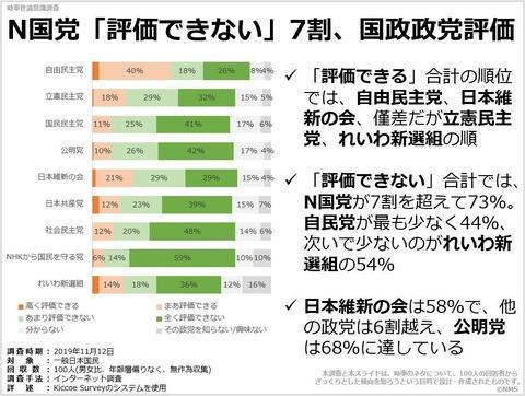 N国党「評価できない」7割、国政政党評価のキャプチャー