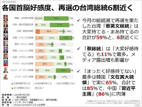 各国首脳好感度、再選の台湾総統6割近くのキャプチャー