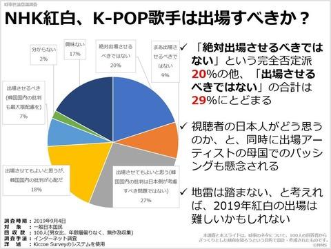 NHK紅白、K-POP歌手は出場すべきか?のキャプチャー