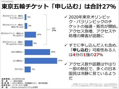 東京五輪チケット「申し込む」は合計27%のキャプチャー