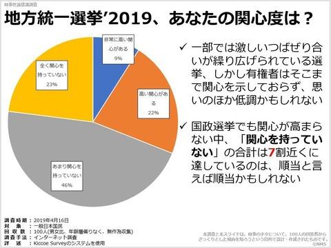 地方統一選挙'2019、あなたの関心度は?のキャプチャー