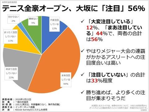 テニス全豪オープン、大坂に「注目」56%のキャプチャー