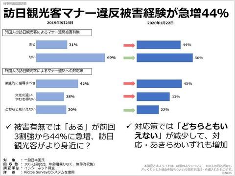 訪日観光客マナー違反被害経験が急増44%のキャプチャー