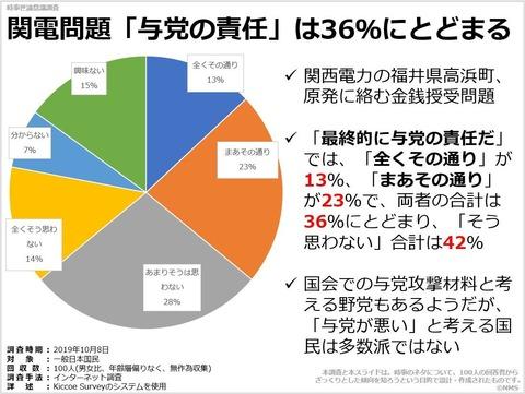 20200224関電問題「与党の責任」は36%にとどまる