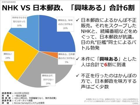 NHK VS 日本郵政、「興味ある」合計6割のキャプチャー
