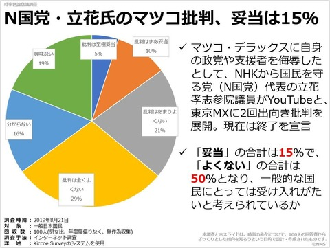 N国党・立花氏のマツコ批判、妥当は15%のキャプチャー