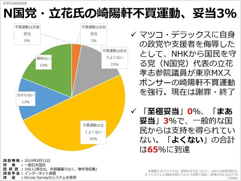 20191109N国党・立花氏の崎陽軒不買運動、妥当3%