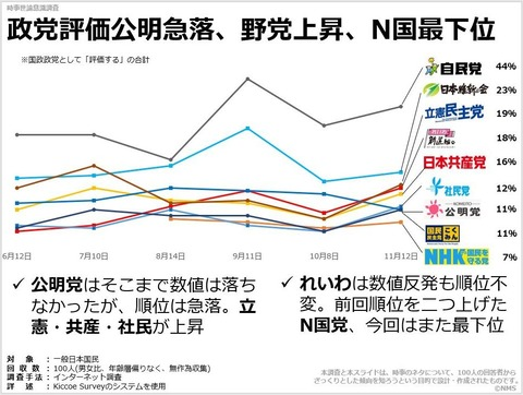 政党評価公明急落、野党上昇、N国最下位のキャプチャー