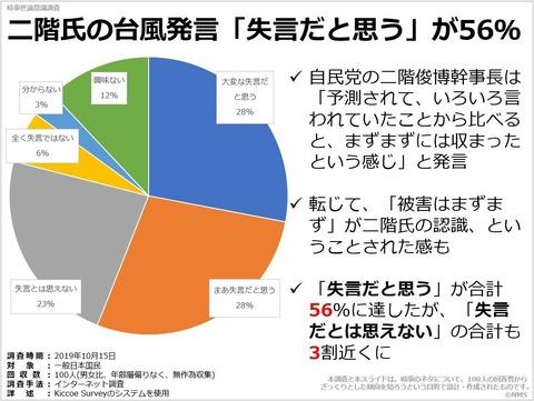 二階氏の台風発言「失言だと思う」が56%のキャプチャー