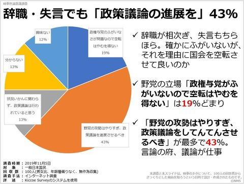 辞職・失言でも「政策議論の進展を」43%のキャプチャー