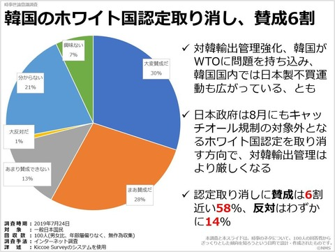 韓国のホワイト国認定取り消し、賛成6割のキャプチャー