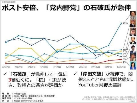 ポスト安倍、「党内野党」の石破氏が急伸のキャプチャー