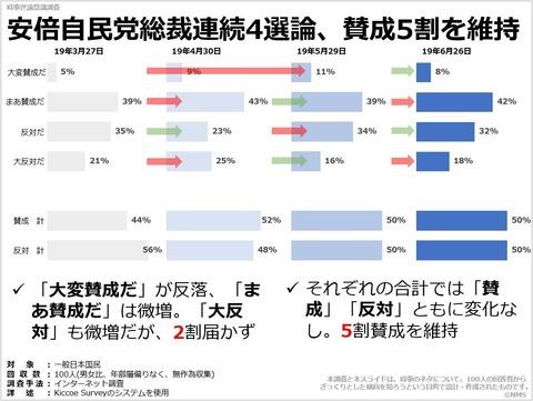安倍自民党総裁連続4選論、賛成5割を維持のキャプチャー