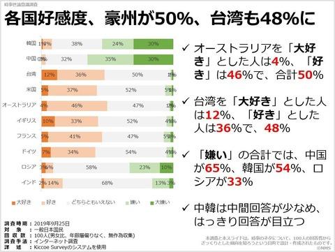 各国好感度、豪州が50%、台湾も48%にのキャプチャー
