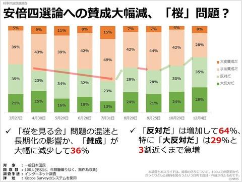 安倍四選論への賛成大幅減、「桜」問題?のキャプチャー