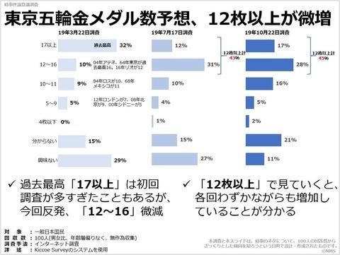 東京五輪金メダル数予想、12枚以上が微増のキャプチャー