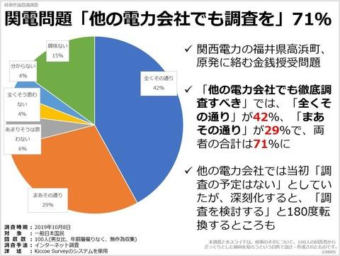 関電問題「他の電力会社でも調査を」71%のキャプチャー