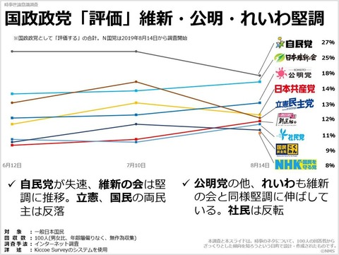 国政政党「評価」維新・公明・れいわ堅調のキャプチャー