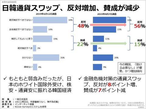 日韓通貨スワップ、反対増加、賛成が減少のキャプチャー