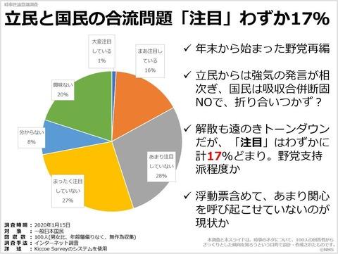 立民と国民の合流問題「注目」わずか17%のキャプチャー