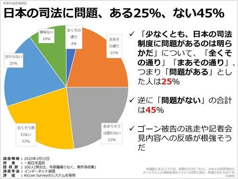 日本の司法に問題、ある25%、ない45%のキャプチャー