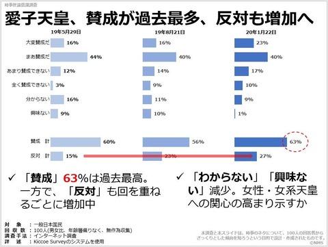 愛子天皇、賛成が過去最多、反対も増加へのキャプチャー
