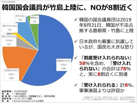韓国国会議員が竹島上陸に、NOが8割近くのキャプチャー
