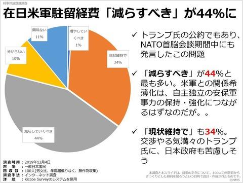 在日米軍駐留経費「減らすべき」が44%にのキャプチャー