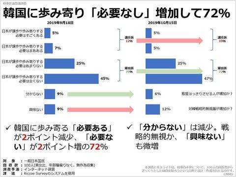 韓国に歩み寄り「必要なし」増加して72%のキャプチャー
