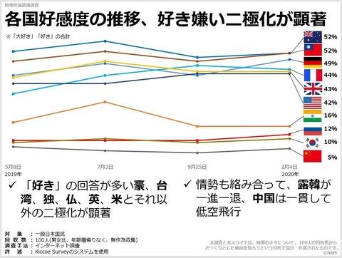 各国好感度の推移、好き嫌い二極化が顕著のキャプチャー