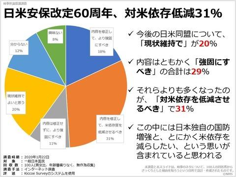 日米安保改定60周年、対米依存低減31%のキャプチャー