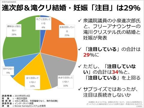 進次郎&滝クリ結婚・妊娠「注目」は29%のキャプチャー