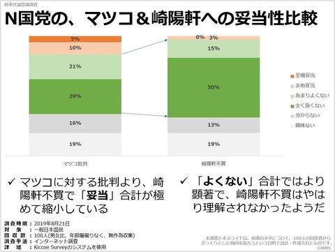 N国党の、マツコ&崎陽軒への妥当性比較のキャプチャー