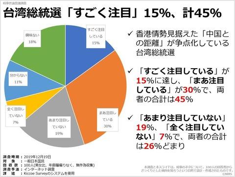 台湾総統選「すごく注目」15%、計45%のキャプチャー