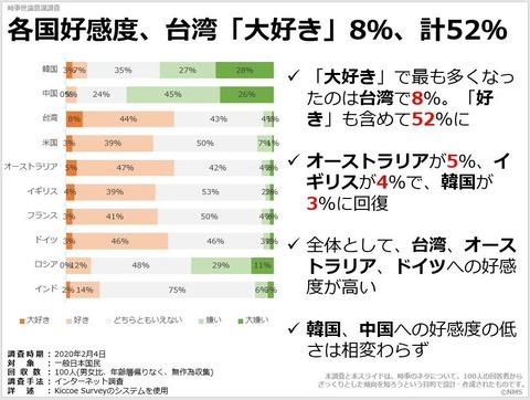 各国好感度、台湾「大好き」8%、計52%のキャプチャー