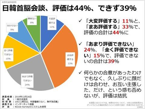 日韓首脳会談、評価は44%、できず39%のキャプチャー