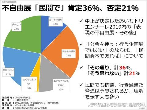 不自由展「民間で」肯定36%、否定21%のキャプチャー