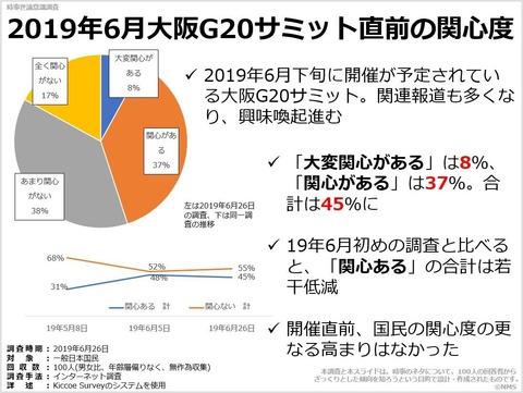 2019年6月大阪G20サミット直前の関心度のキャプチャー