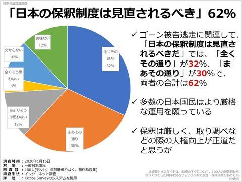 「日本の保釈制度は見直されるべき」62%のキャプチャー