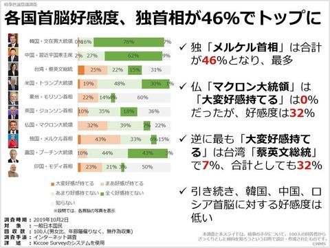各国首脳好感度、独首相が46%でトップにのキャプチャー