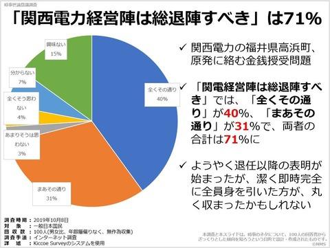 20200221「関西電力経営陣は総退陣すべき」は71%